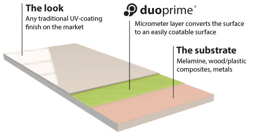duoprime-laminate-principle-layers